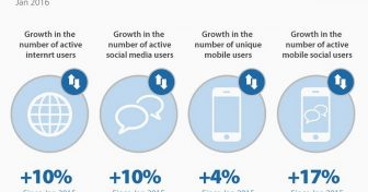 Internet tendenser, statistikker & fakta i US